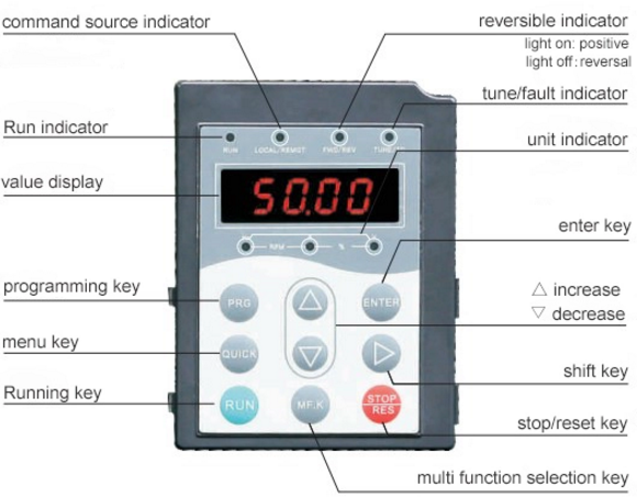 50hz Vector Variable Frequency Device , Variable Frequency Drive For Single Phase Motor