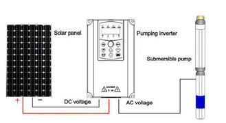 China ISO9001 Standard Solar Water Pump Controller / Water Pump Inverter Controller supplier