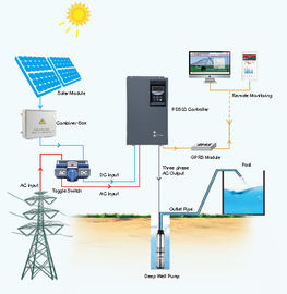 Built In Solar Pump Controller Over Voltage Dry Run Motor Protection